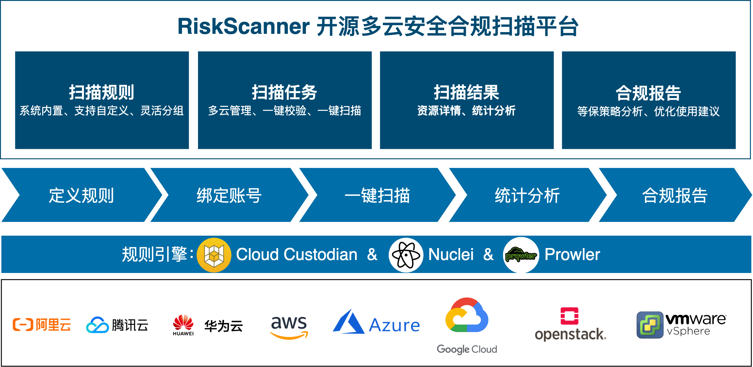 RiskScanner功能架构图